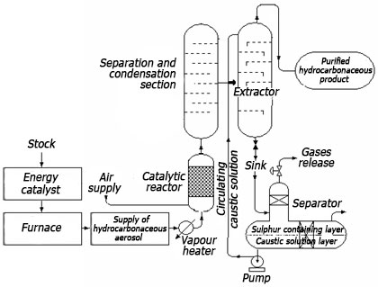 technology desulfurization of oil and gas